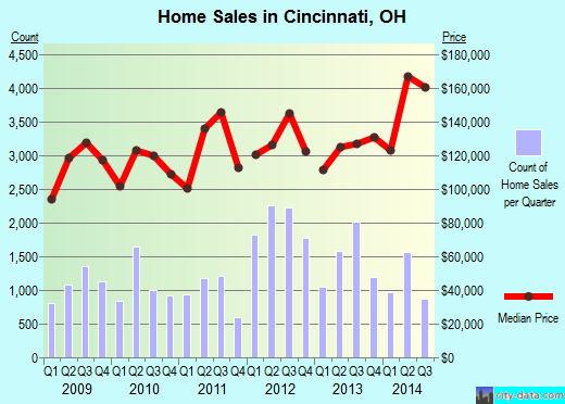 Cincinnati,OH real estate house value index trend