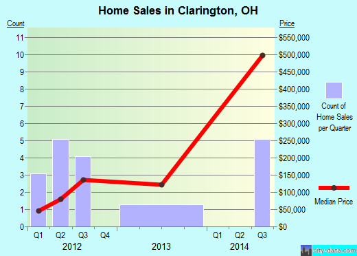 Clarington,OH real estate house value index trend