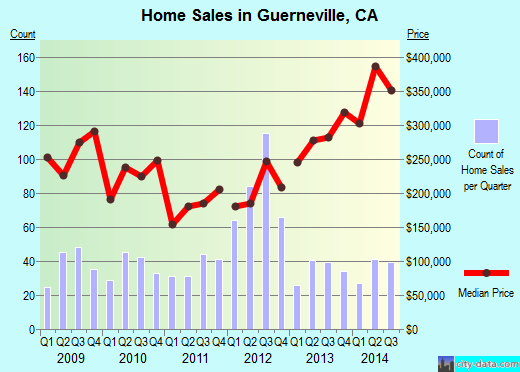 Guerneville,CA real estate house value index trend