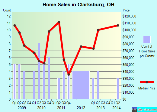 Clarksburg,OH real estate house value index trend