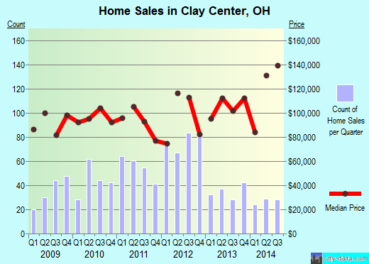 Clay Center,OH real estate house value index trend