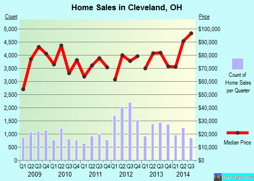 Cleveland,OH real estate house value index trend