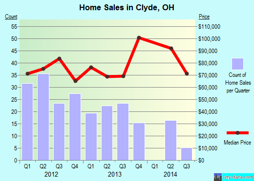 Clyde,OH real estate house value index trend