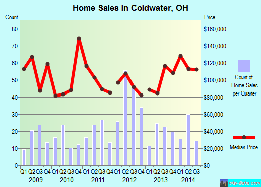 Coldwater,OH index of house prices