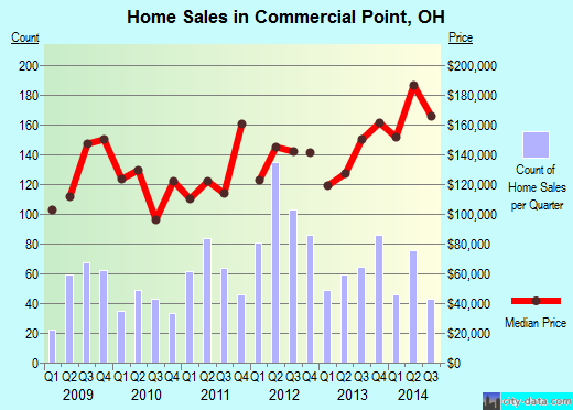 Commercial Point,OH real estate house value index trend