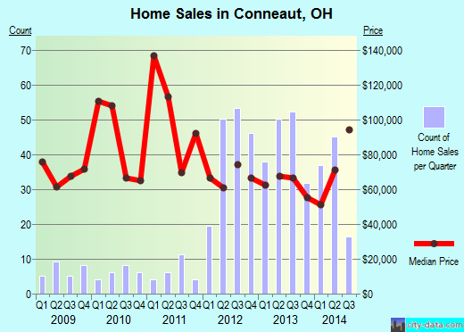 Conneaut,OH real estate house value index trend