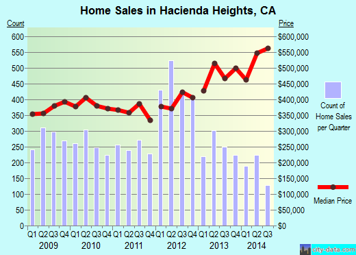 Hacienda Heights,CA real estate house value index trend
