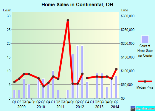 Continental,OH real estate house value index trend