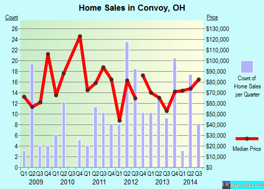 Convoy,OH real estate house value index trend