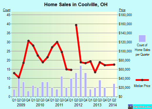 Coolville,OH real estate house value index trend