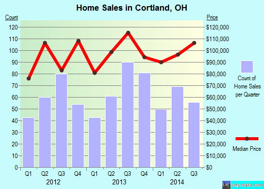Cortland,OH real estate house value index trend