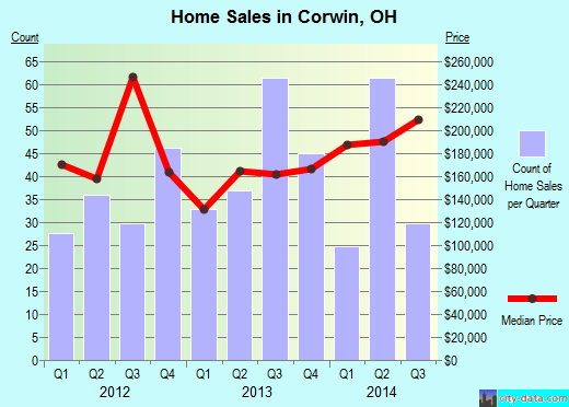 Corwin,OH real estate house value index trend