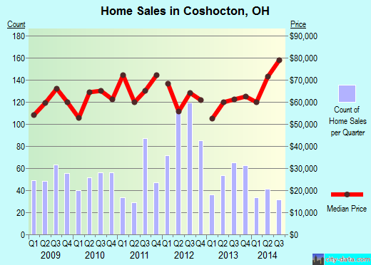 Coshocton,OH real estate house value index trend