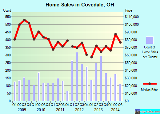 Covedale,OH real estate house value index trend