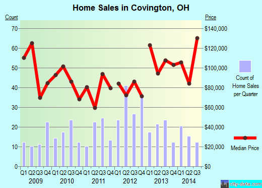 Covington,OH real estate house value index trend