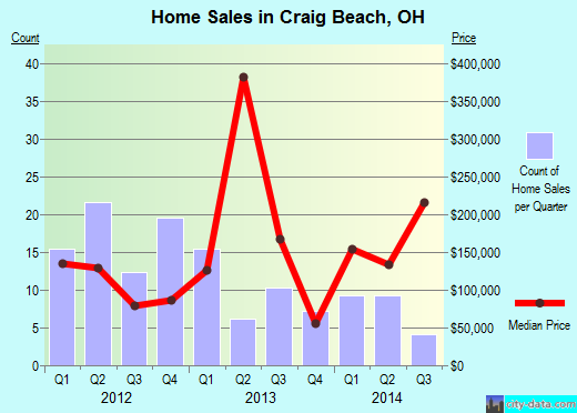 Craig Beach,OH real estate house value index trend