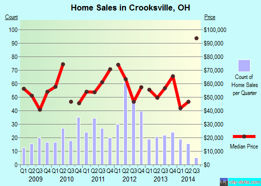 Crooksville,OH real estate house value index trend