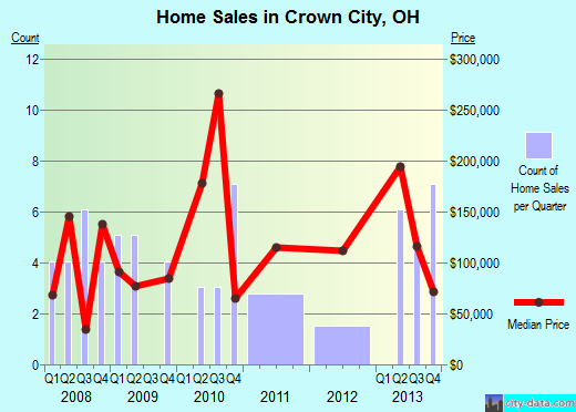 Crown City,OH real estate house value index trend