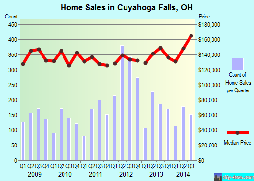 Cuyahoga Falls,OH real estate house value index trend