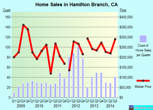 Hamilton Branch,CA real estate house value index trend