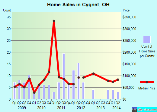 Cygnet,OH real estate house value index trend