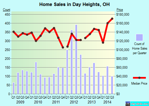 Day Heights,OH real estate house value index trend