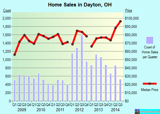 Dayton,OH real estate house value index trend