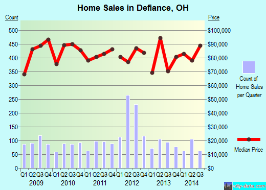 Defiance,OH real estate house value index trend