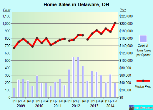 Delaware,OH real estate house value index trend