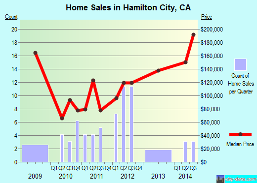 Hamilton City,CA index of house prices