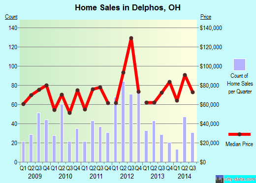 Delphos,OH real estate house value index trend
