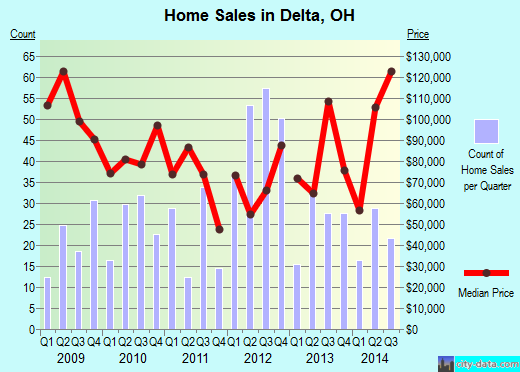 Delta,OH real estate house value index trend