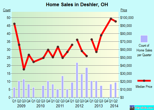 Deshler,OH real estate house value index trend