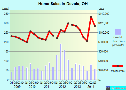 Devola,OH real estate house value index trend