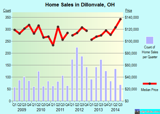 Dillonvale,OH real estate house value index trend