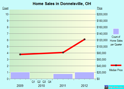 Donnelsville,OH real estate house value index trend