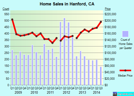 Hanford,CA real estate house value index trend