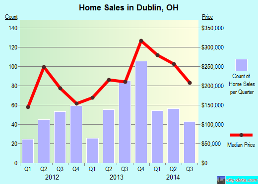 Dublin,OH real estate house value index trend