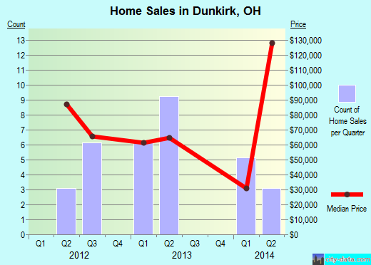 Dunkirk,OH real estate house value index trend