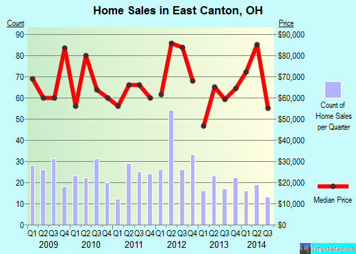 East Canton,OH real estate house value index trend
