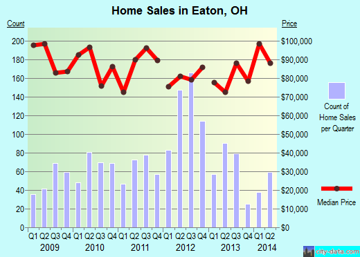 Eaton,OH real estate house value index trend