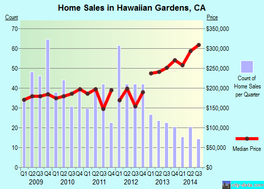 Hawaiian Gardens,CA real estate house value index trend