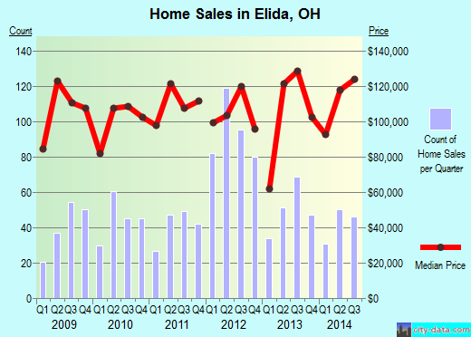 Elida,OH real estate house value index trend