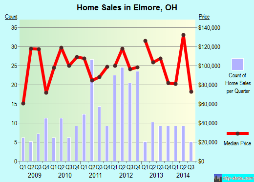 Elmore,OH real estate house value index trend