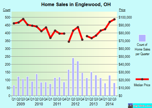 Englewood,OH real estate house value index trend