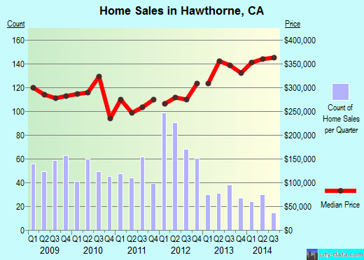 Hawthorne,CA real estate house value index trend