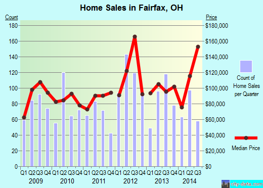 Fairfax,OH real estate house value index trend