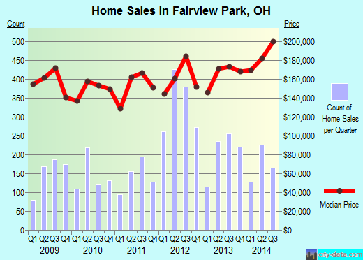 Fairview Park,OH real estate house value index trend