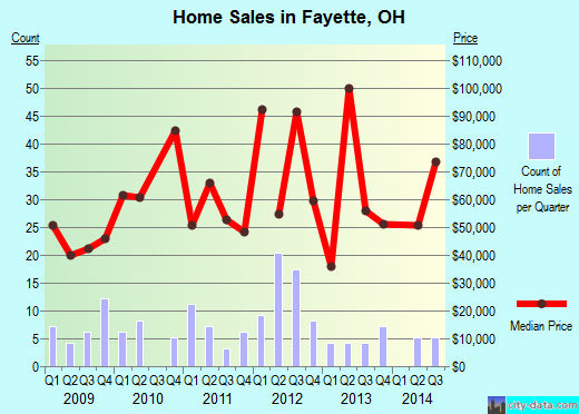 Fayette,OH real estate house value index trend