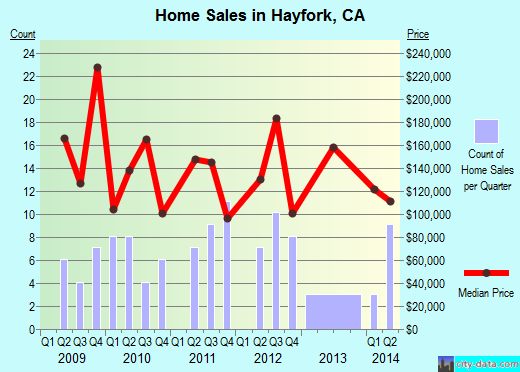 Hayfork,CA real estate house value index trend